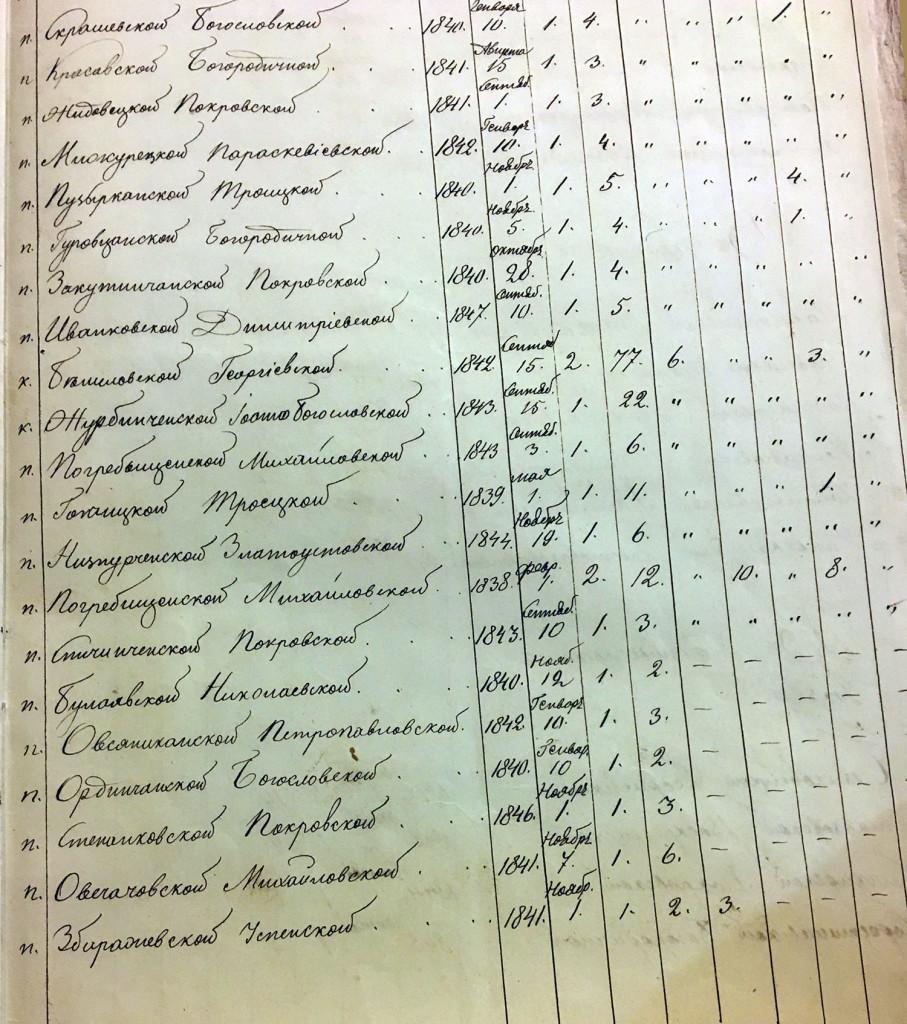 Гопчицьке училище засноване 1травня 1839 року